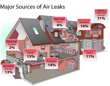 The Importance Of Air Sealing Energy 360 Solutions